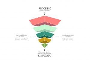 loomen-studio-roma-agenzia-comunicazione-marketing-sviluppo-motion-design-process-to-outcome-spectrum-austin-shaw