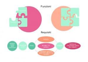 loomen-studio-roma-agenzia-comunicazione-marketing-sviluppo-analisi-dei-requisiti-funzioni-requisiti-qual-e-differenze