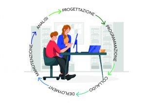 loomen-studio-roma-agenzia-comunicazione-marketing-sviluppo-analisi-dei-requisiti-modelli-ciclo-di-vita-dei-software