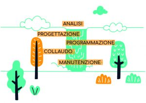 loomen-studio-roma-agenzia-comunicazione-marketing-sviluppo-analisi-dei-requisiti-modello-a-cascata